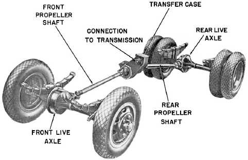 Four Wheel Drive The Tsp Survival Wiki